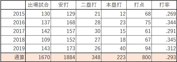 坂本勇人 通算成績